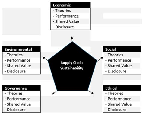 Sustainability | Free Full-Text | Supply Chain Management