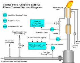 Flare process control solution