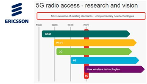 Ericsson Shows Pre-standard 5G at 5 Gbps in 15 GHz band