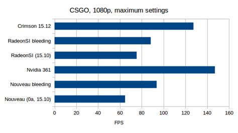 New set of GPU benchmarks and adventures in OpenGL 4