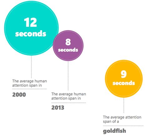 Our 8 second attention span and the future of news media